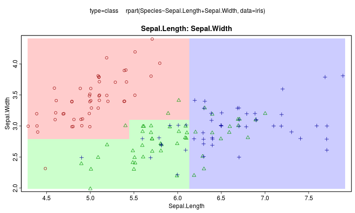 rpart machine learning